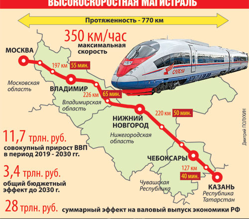 v-stroitelstve-vysokoskorostnoj-magistrali-moskva-kazan-primet-uchastie-kitajskaya-kompaniya